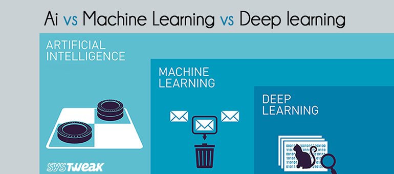 Artificial Learning, Machine Learning and Deep Learning: Know The Difference