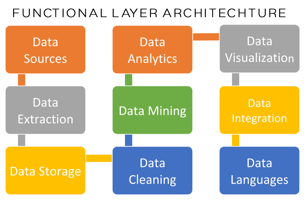 Functional Layers of the Big Data Architecture:
