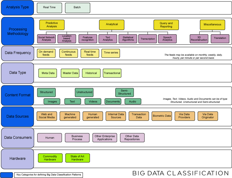 big-data-classification