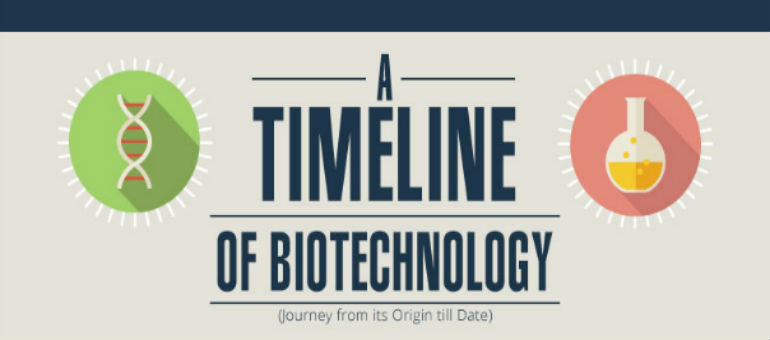 biotechnology-journey-from-its-origin-till-date