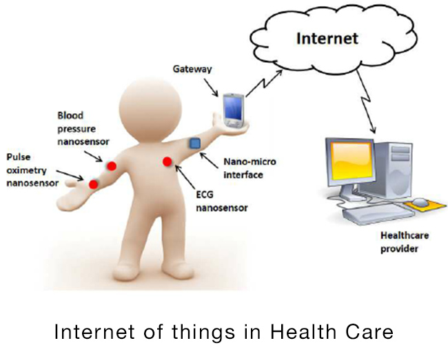 internet-of-things-internet-of-health-things-at-home