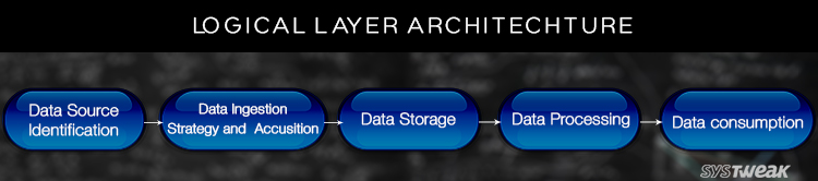 logical_layer_architecture