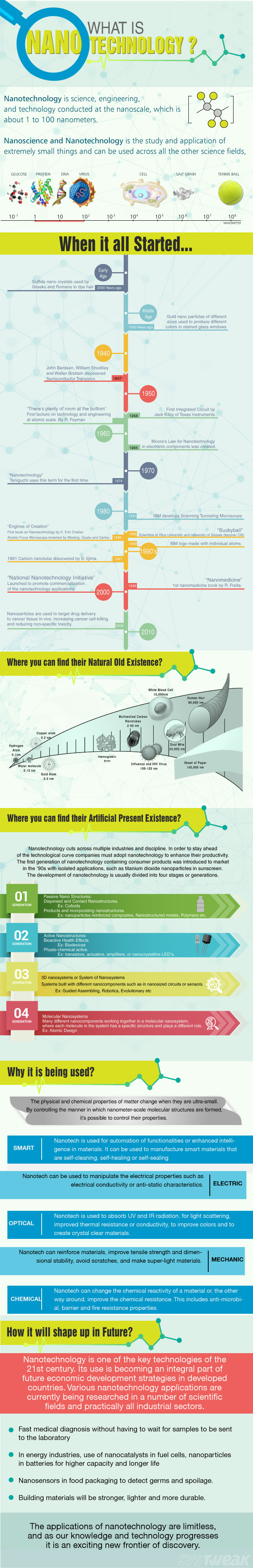 Infographic on Nanotechnology
