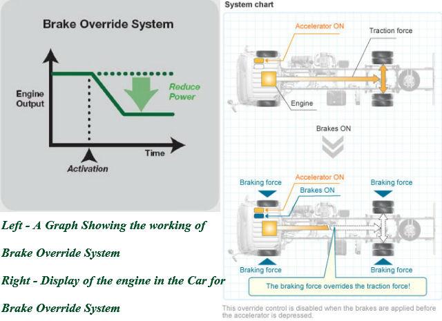 operation_brake_override_system