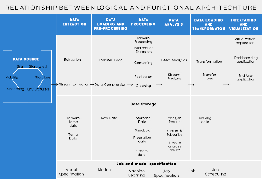 relationship-between-logical-and-functional-architecture