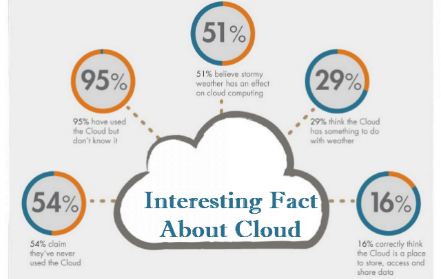 Statistics about cloud