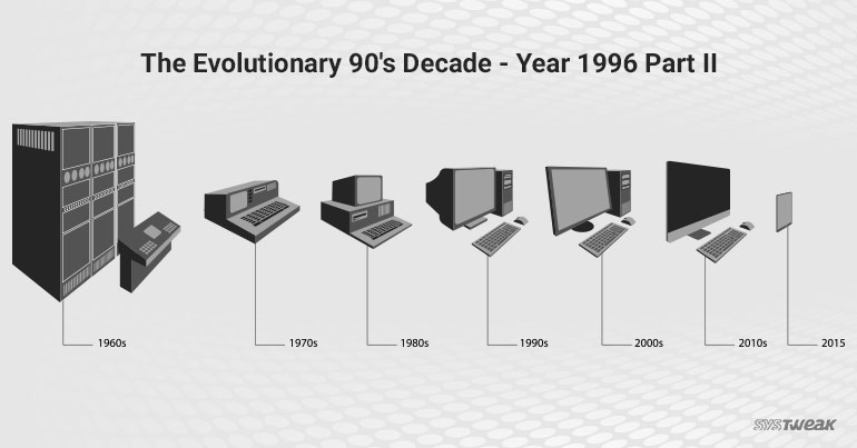 The Milestone Decade for Technologies – Year 1996 Part2