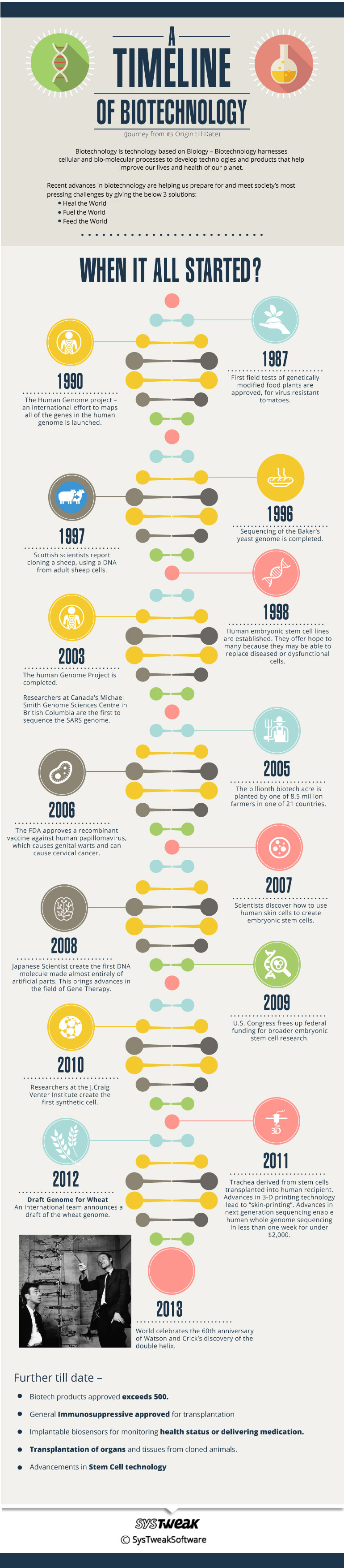 timeline-biotechnology2