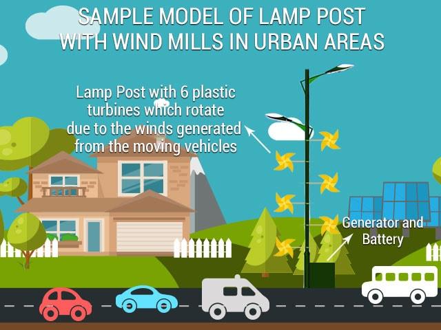 sample modal of lamp