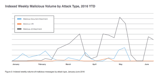 ransomware attac type stats