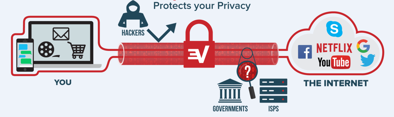 save your privacy