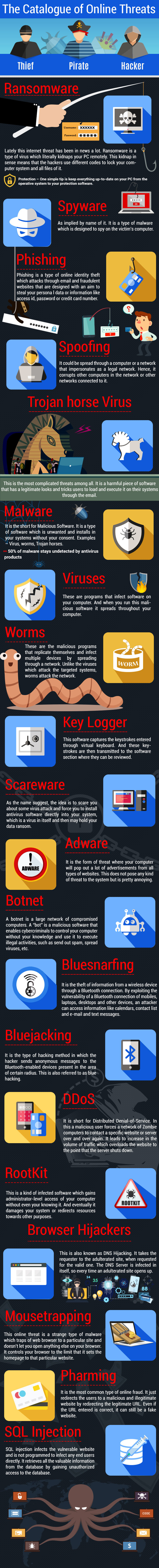 types of internet threats infographic