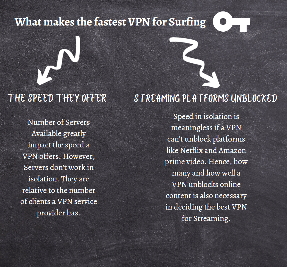 5 Fastest Vpns For Streaming In 2021